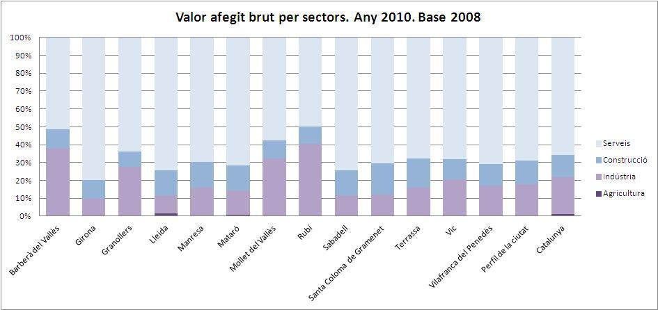 Valor afegit brut per sectors 2010